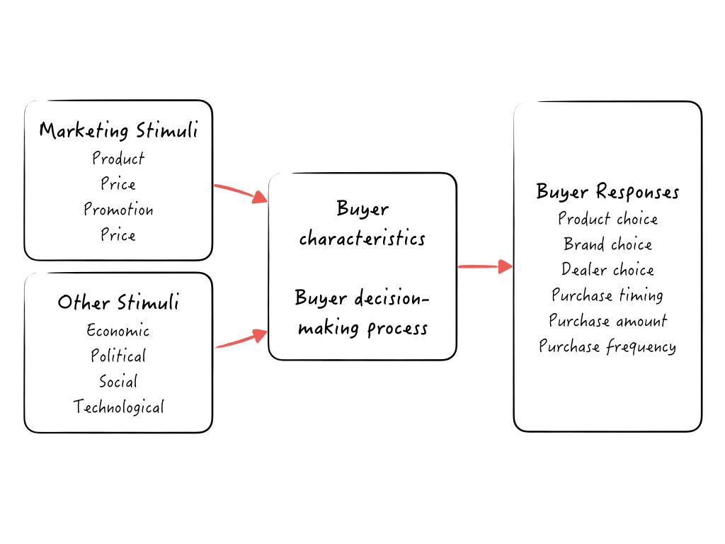 proses pemenuhan konsumsi - branding