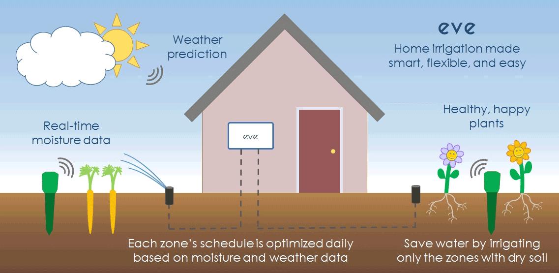 Video Eve Adam Zigbee Smart Home Irrigation Sprinkler System Diy Smart Home Irrigation