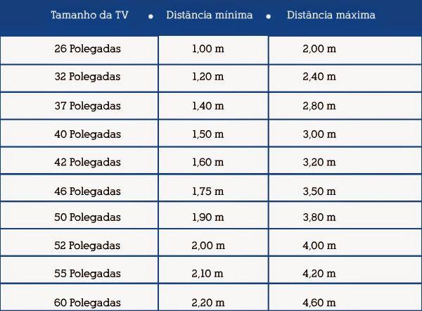 Medidas tv 32 polegadas pesquisa google home - Distancia para ver tv led ...