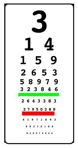 Jorel314 WordPress 2010 03 14 Seeing Pi Chart Snellen Eye Digital Visual Acuity Acuitypro
