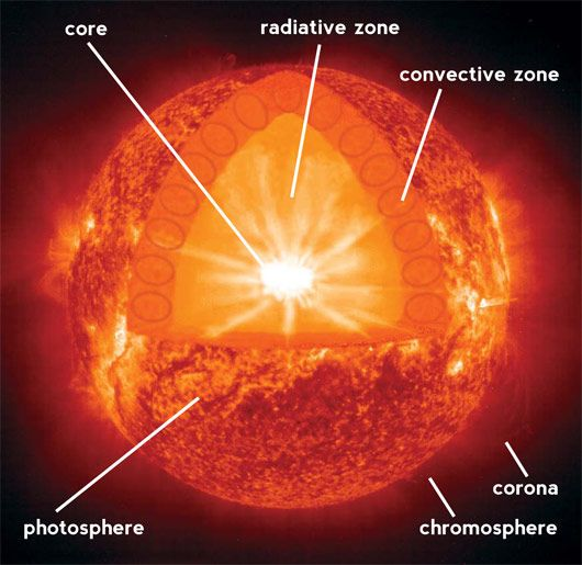 Touch This Image Layers Of Sun Science Interactive Powerpoint