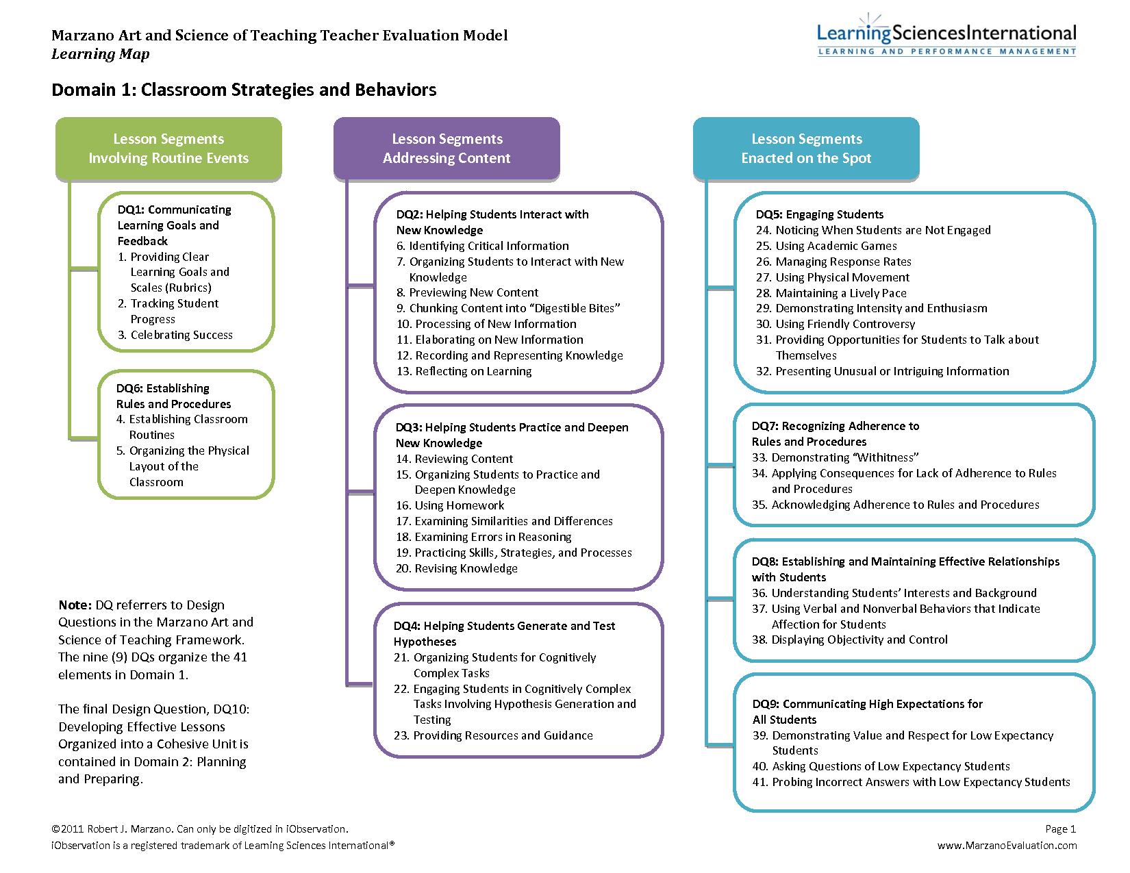 marzano instructional strategies list