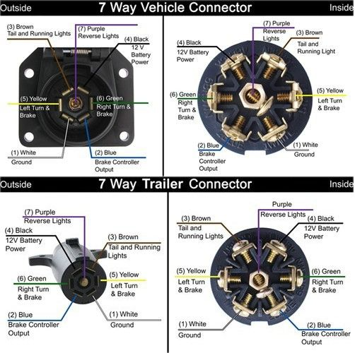Is The Oem Trailer Wiring Pattern The Same For Dodge Ford And Gm Vehicles Etrailer Com Trailer Wiring Diagram Trailer Light Wiring Diesel Trucks