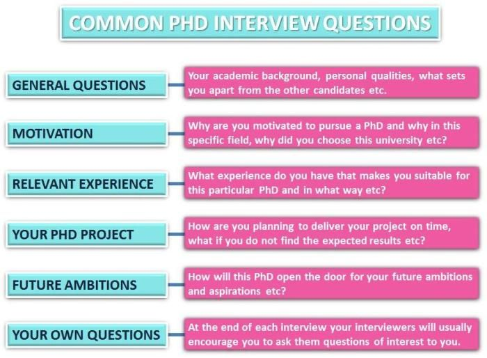 Common PhD Interview Questions Get your dream job and we will help