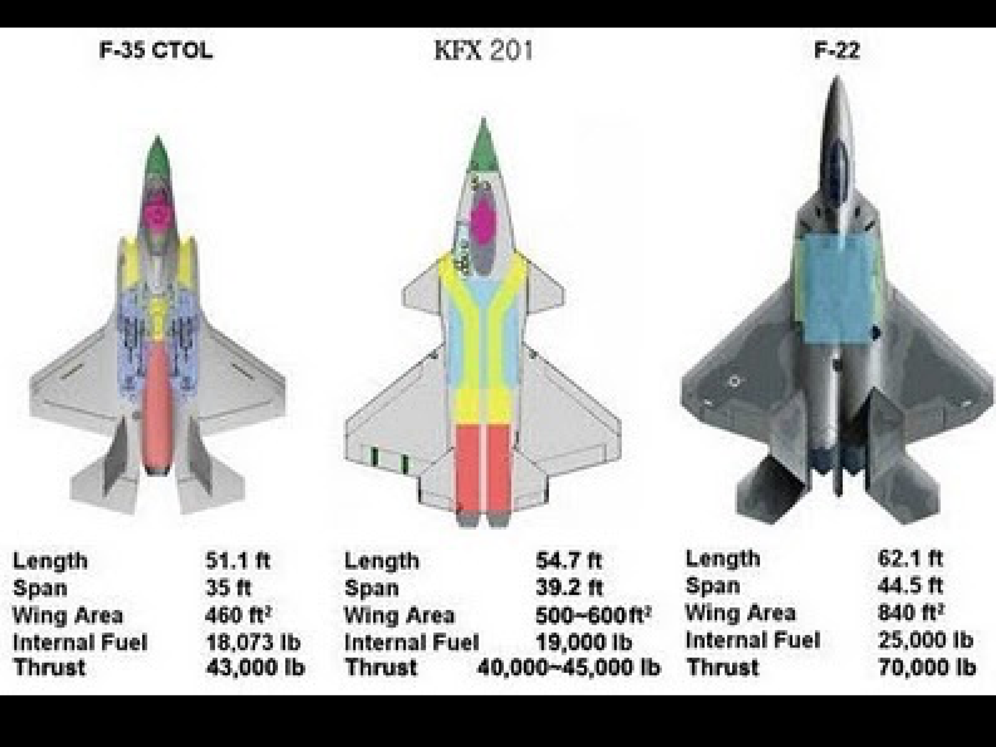 KFX vs F-35 vs F-22 Fighter Jets, Airplanes, Military Aircraft
