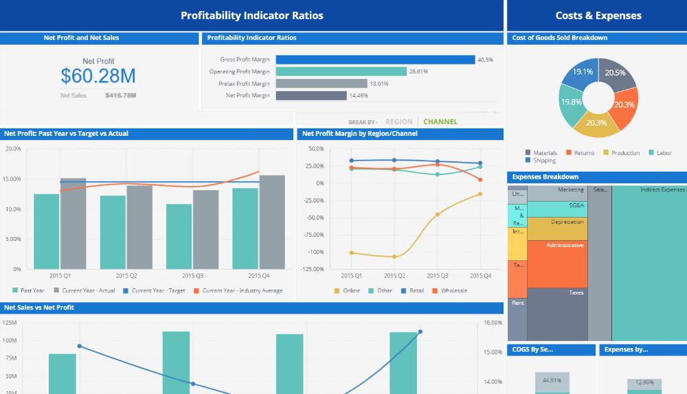 Financial Dashboard Examples in 2020 Financial dashboard