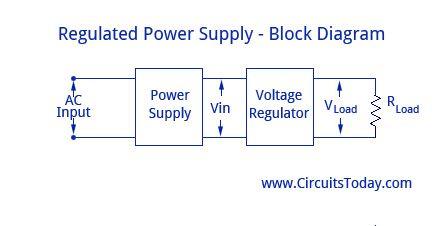 regulated power supply block diagram circuit design. Black Bedroom Furniture Sets. Home Design Ideas
