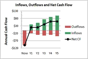 Cash flow, CF Stream Metrics Defined, Explained in Finance ...