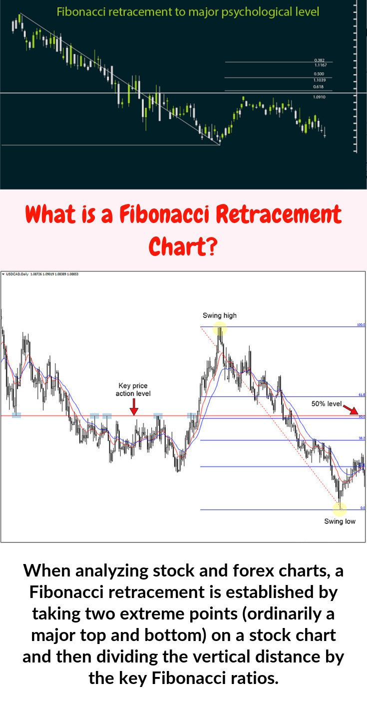 When Analyzing Stock And Forex Charts A Fibonacci Retracement Is
