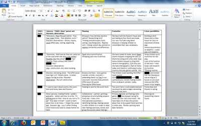 Emergent Curriculum planning template...includes children's interests, planning, evaluation, and future possibilities