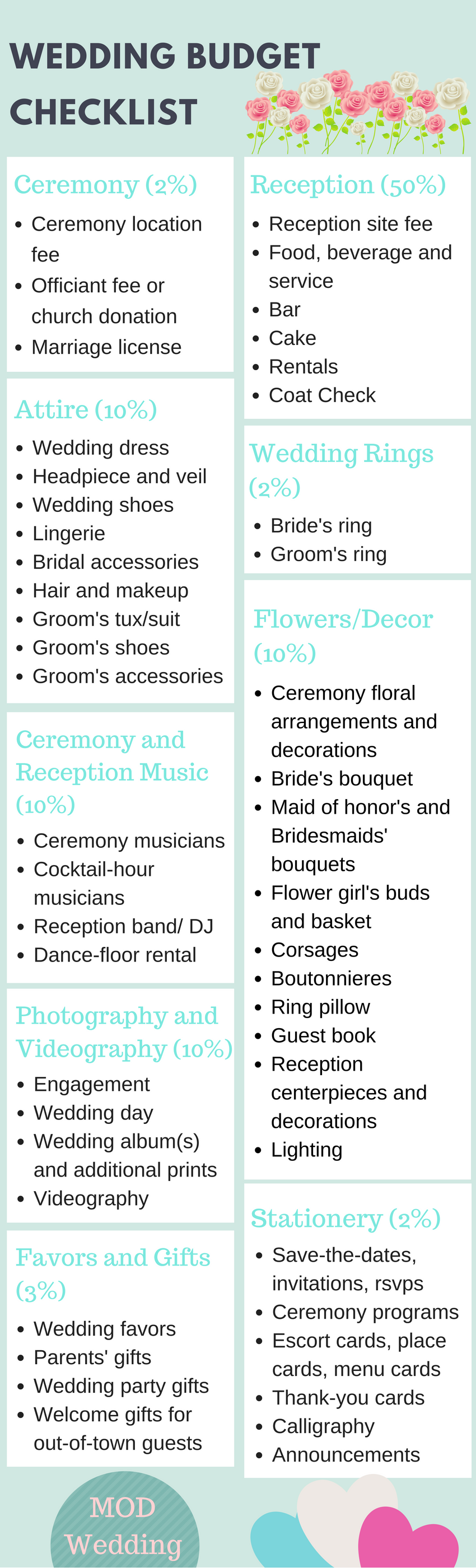 This Comprehensive Wedding Budget Checklist Will Help You How Much To Spend On Each Part