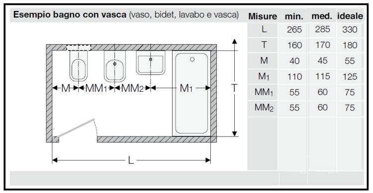 Il bagno wc e le distanze da tenere tra le gli apparecchi sanitari 1 750 389 neufert - Dimensioni minime vasca da bagno ...