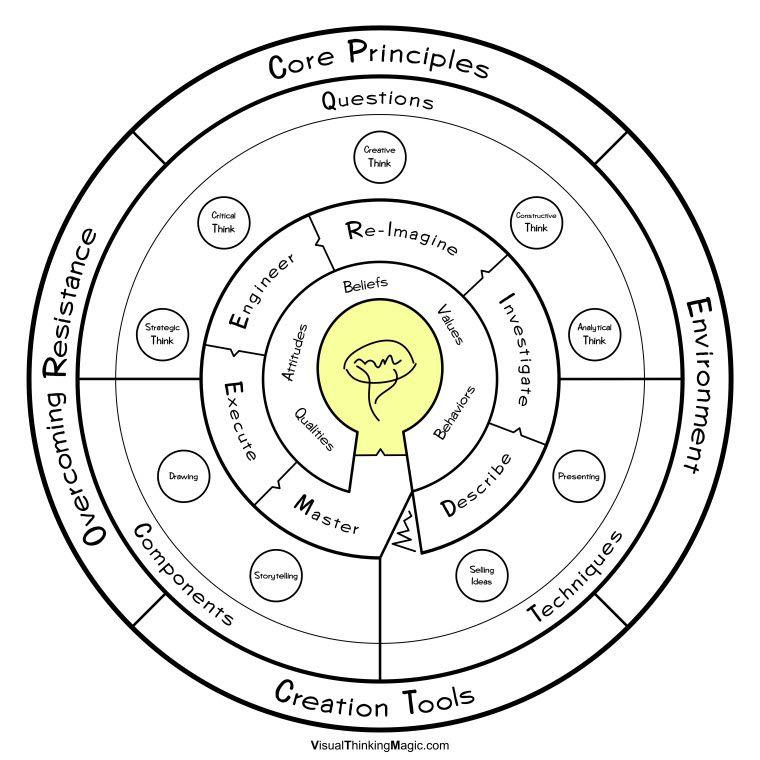 #Visual Thinking Framework, Problem Solving, Idea Creation