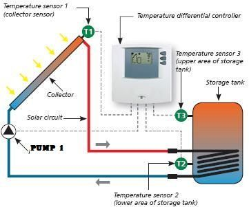 Solar Hot Water Controller With Arduino Mega and Ds18b20 Temp Sensor