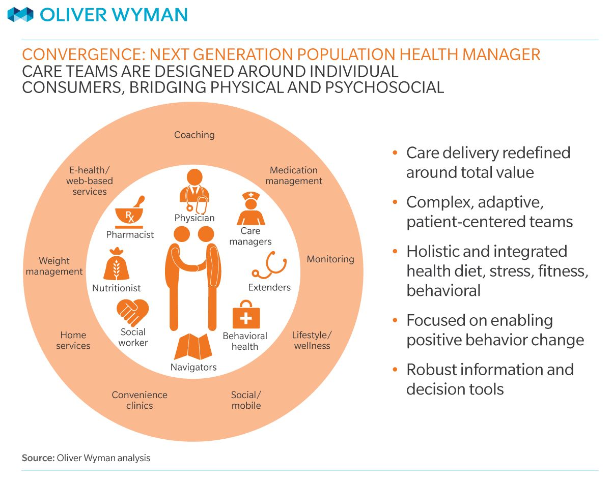 Graphic Patient Centered Population Health Will Redefine The Care