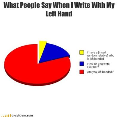 On Being Left Handed Funny Charts You Funny Funny Pie Charts