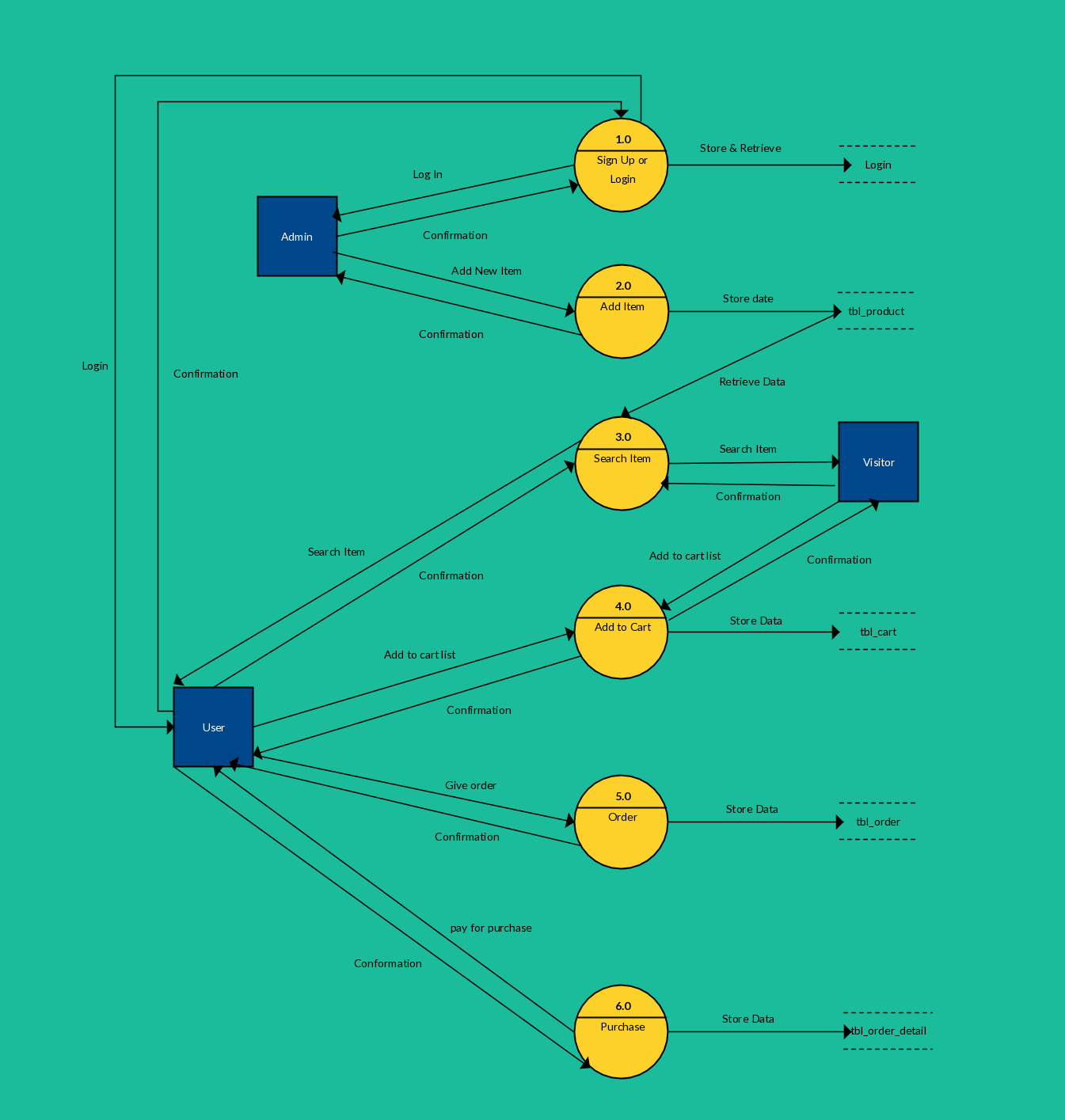 hight resolution of process flow diagram level 0