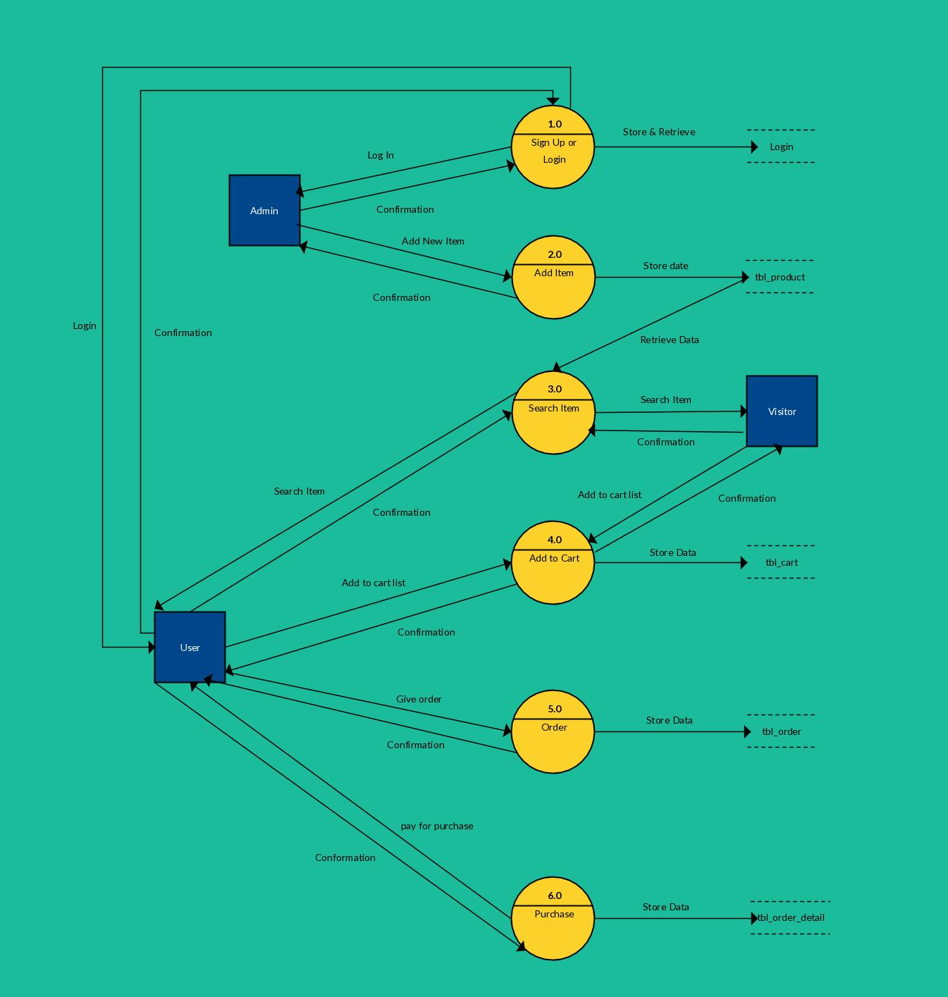 medium resolution of process flow diagram level 0