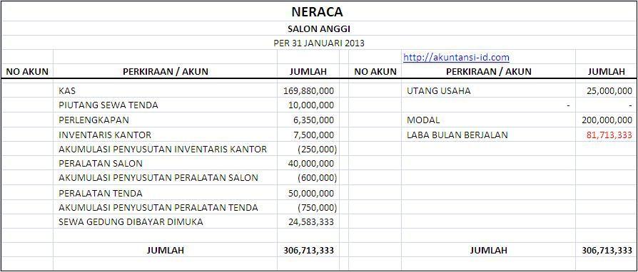 Contoh Soal Dan Jawaban Neraca Lajur Perusahaan Manufaktur