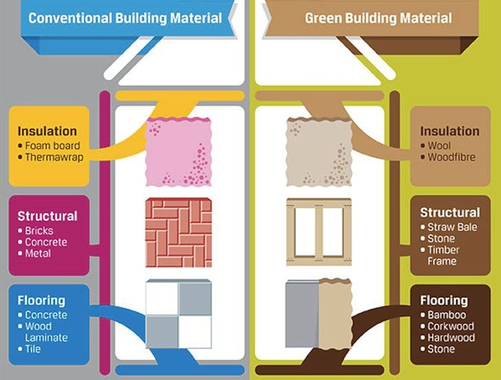 Green design innovation architecture green building for Eco building supplies