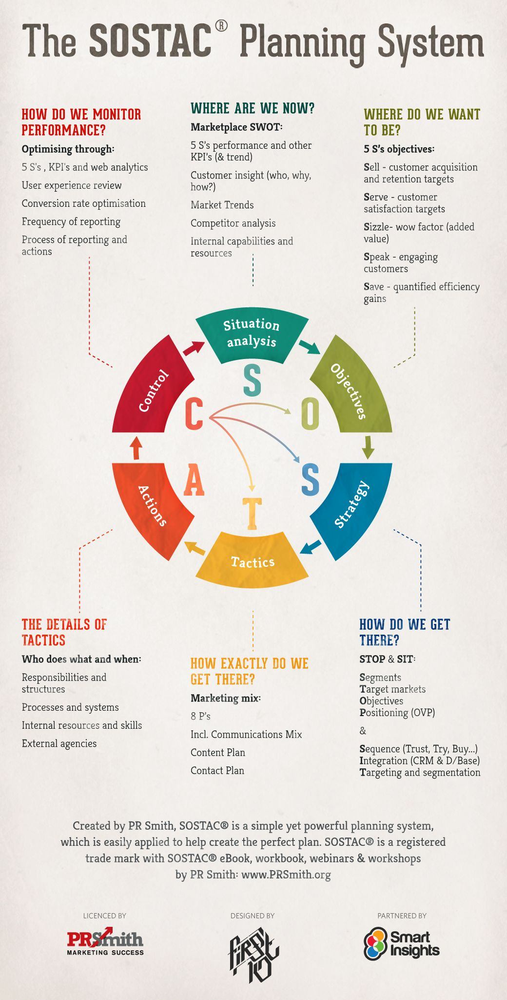 SOSTAC marketing planning model guide Marketing plan