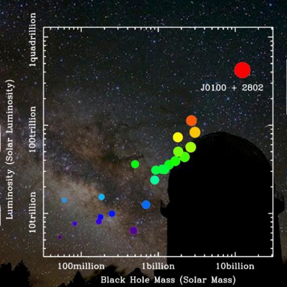 Un mostruoso buco nero ai primordi dell'Universo - Focus.it