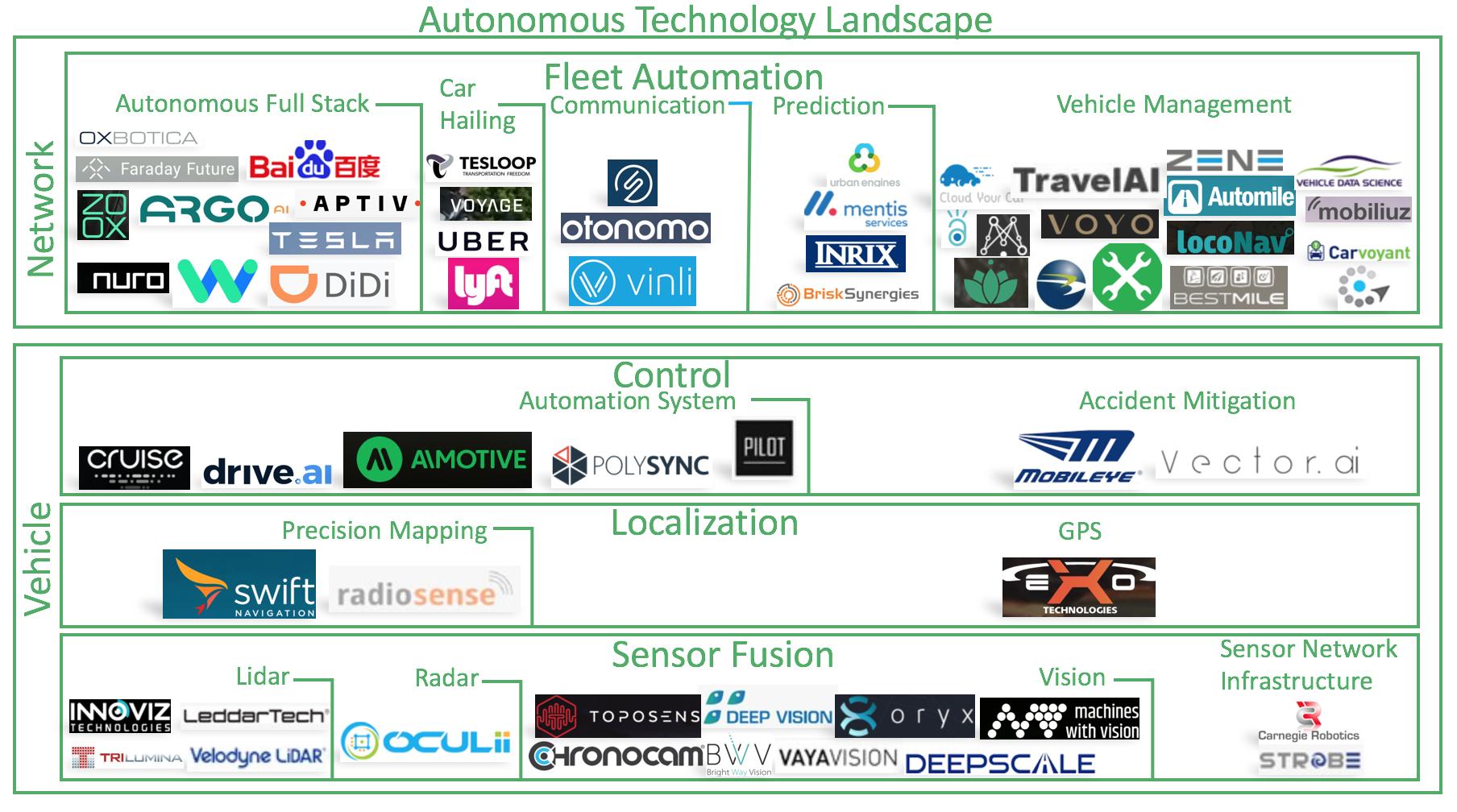 The State Of Autonomous Transportation