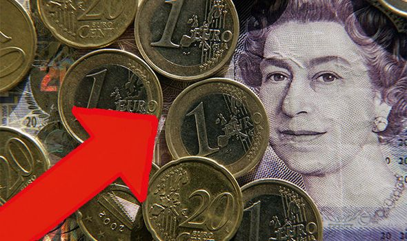 Pound To Euro Exchange Rate Sterling Up After Eurozone Services