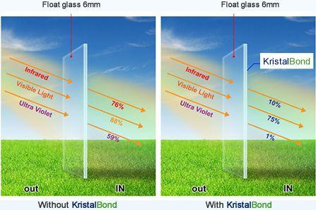 Gila Ultra Shield Window Tint Reviews