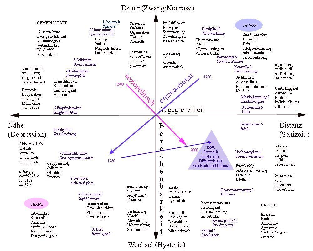 Nähe Distanz Psychologie