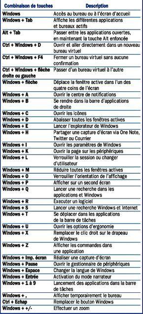 les raccourcis clavier du bureau de windows 10