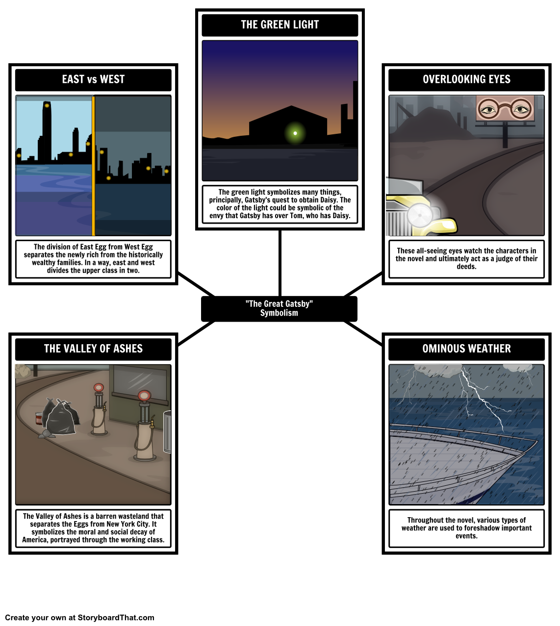 the great gatsby character analysis graphic organizers the great gatsby symbolism analyze the symbols hidden in the great gatsby our