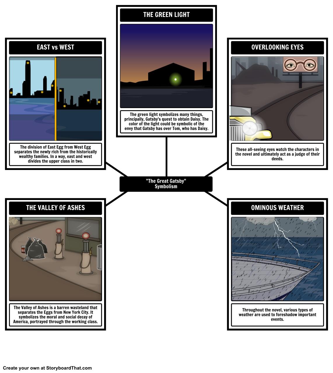 Plot Diagram For The Great Gatsby Compound Microscope Symbolism Analyze Symbols Hidden