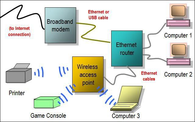 Gallery of Home Network Diagrams | NETWORK DIAGRAMS | Pinterest ...