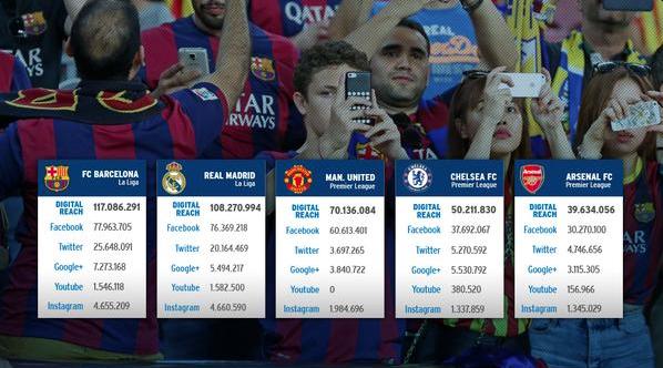 CONFIRMADO. El Ranking de los clubes más influyentes en las Redes Sociales.  3. Man Utd 4. Chelsea 5. Arsenal