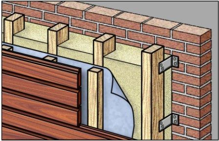 Massief houten gevelbekleding aanbrengen stijl en regelwerk op een traditoneel binnenspouwblad - Steen en constructie ...