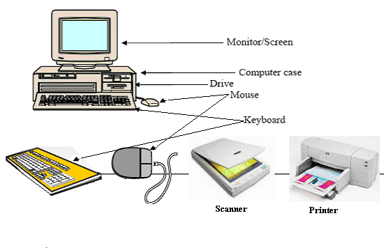 output components of a computer