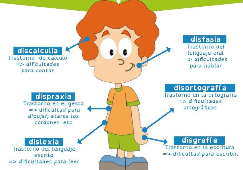 Resultado de imagem para Dislexia, Disortografia, Disgrafia, Discalculia