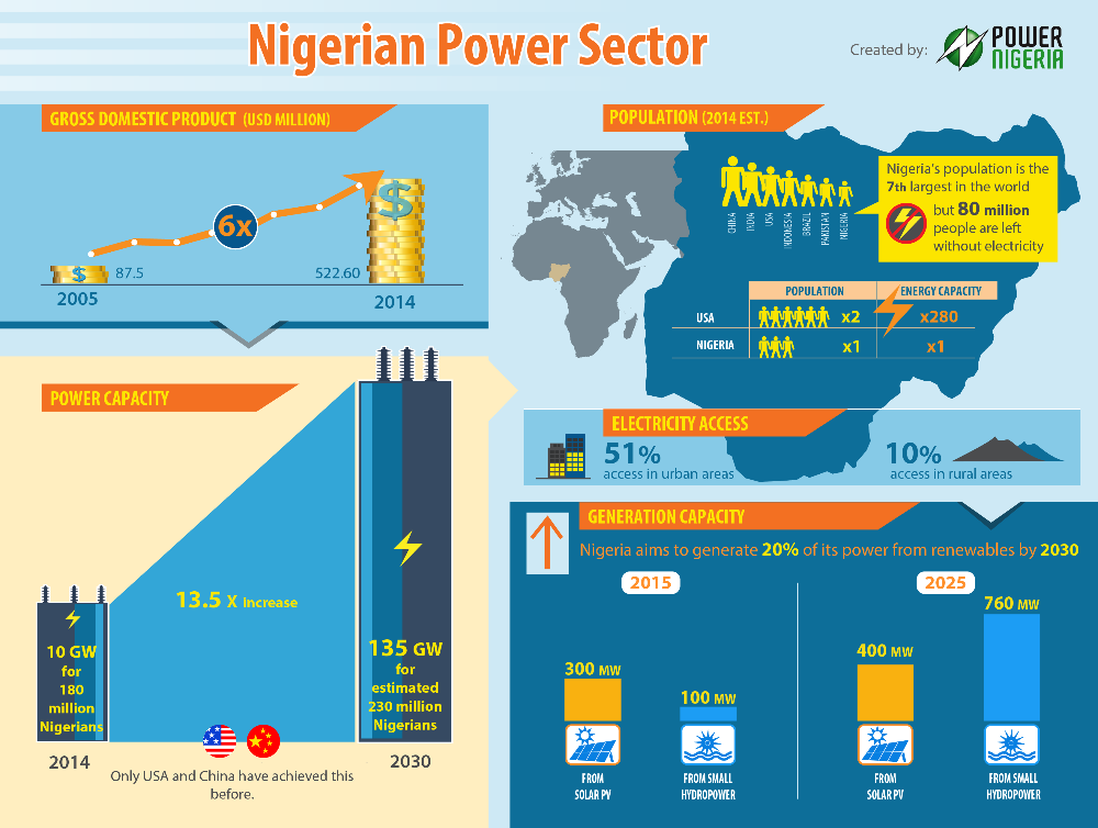 Infographic on electricity generation in Nigeria