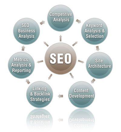 Job Description For A Web Design Salesperson Web Design Job Description Professional Seo Services