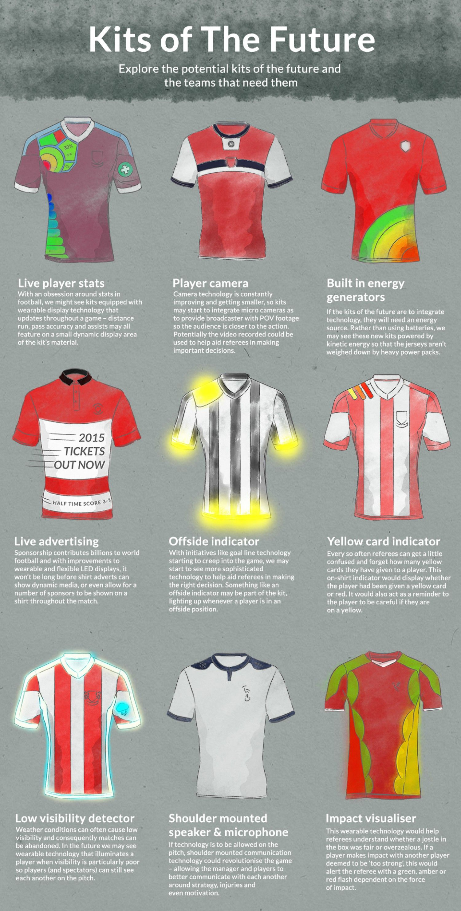 Soccer Of The Future Attire Club By Fraquoh And Franchomme Infographic Soccer Kits Soccer