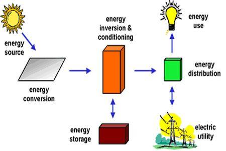 thermal power plant advantages and disadvantages pdf