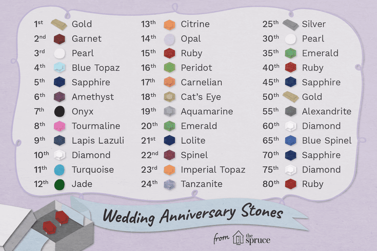 Your Complete Guide To Wedding Anniversary Stones 16th Wedding Anniversary 13th Wedding Anniversary Wedding Anniversary Quotes