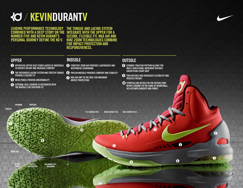 #Nike KD V Maryland Techsheet #Webdesign