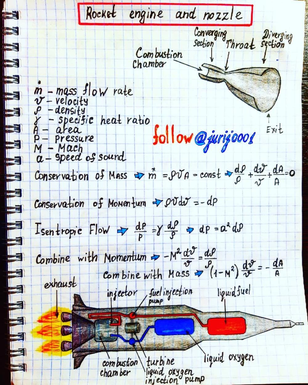 Rocket Engine And Nozzle Illustration By Physics Teacher Yuri Kovalenok Jurij0001 Physics And Mathematics Engineering Notes Physics Notes