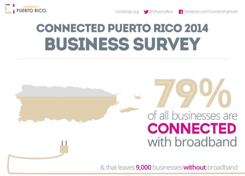 Internet penetration puerto rico