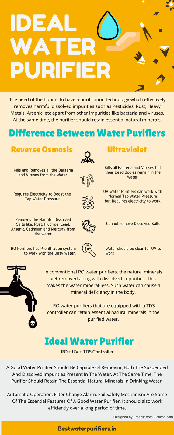What is the best water purifier available in India? - Quora