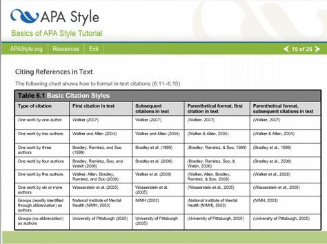 Apa Reference Style Citing References Research Paper Apa Style Reference