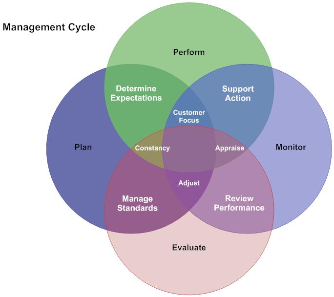 Venn Diagram Example  Management Cycle  Venn Diagram Examples
