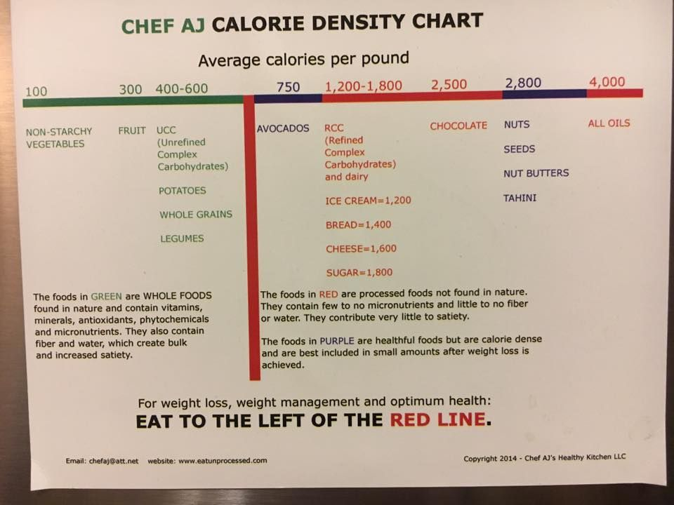 Calorie Density Chart Nutrition Food Program Veg Recipes Whole